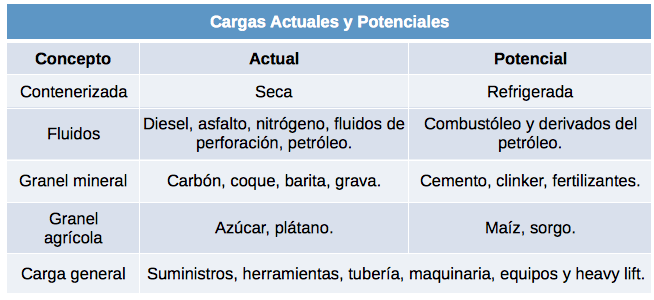 Tabla de Movimiento de carga